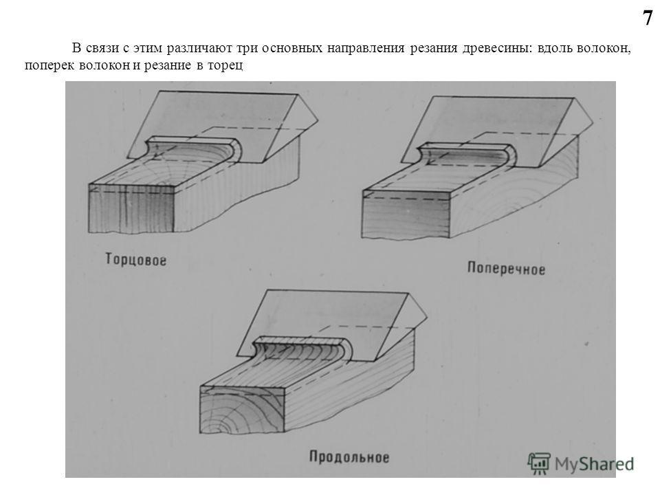 7 В связи с этим различают три основных направления резания древесины: вдоль волокон, поперек волокон и резание в торец