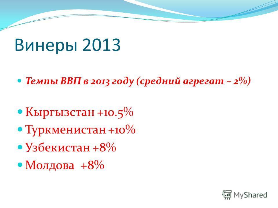 Винеры 2013 Темпы ВВП в 2013 году (средний агрегат – 2%) Кыргызстан +10.5% Туркменистан +10% Узбекистан +8% Молдова +8%