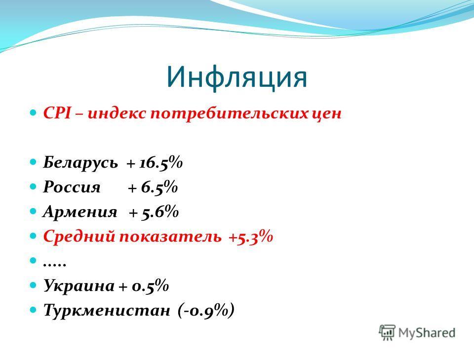 Инфляция CPI – индекс потребительских цен Беларусь + 16.5% Россия + 6.5% Армения + 5.6% Средний показатель +5.3%..... Украина + 0.5% Туркменистан (-0.9%)