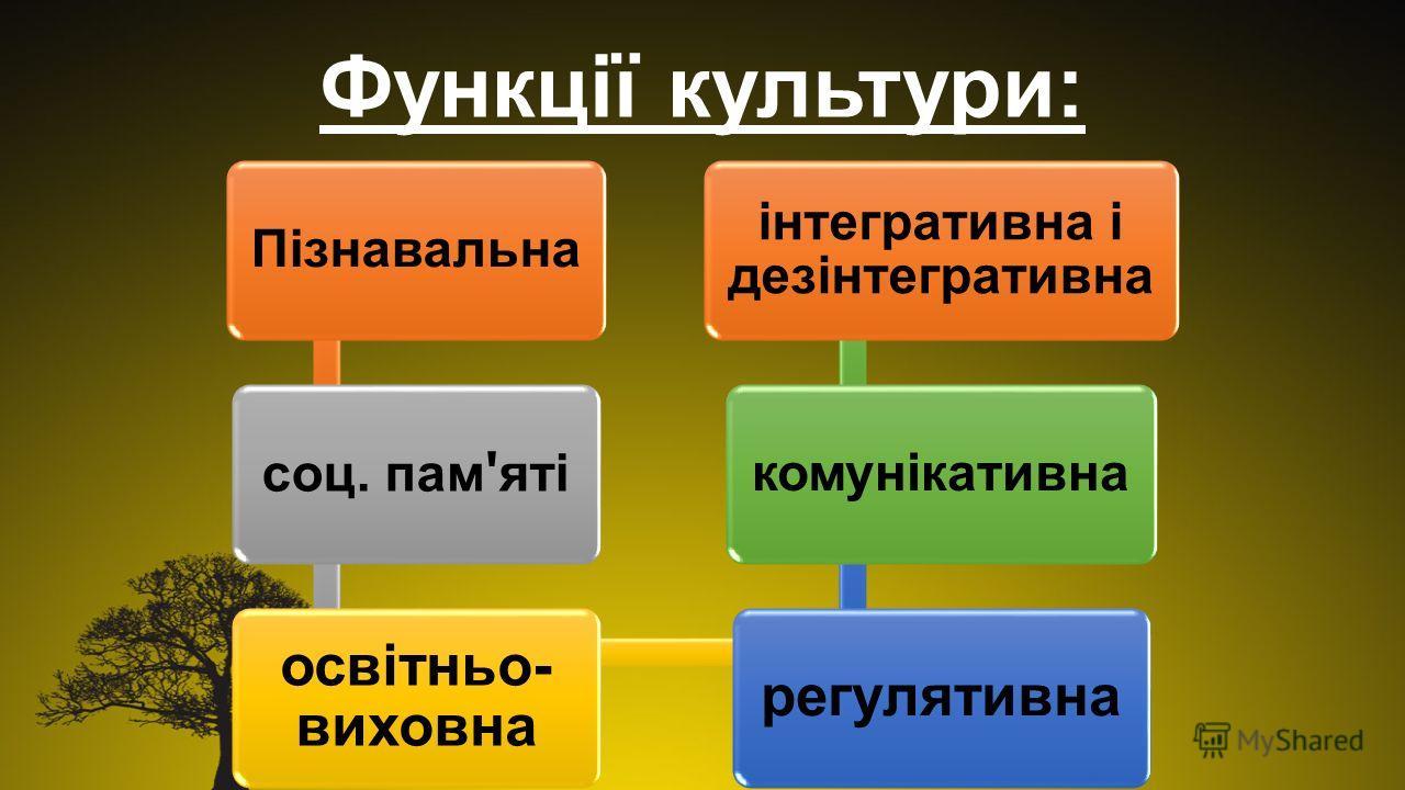 Функції культури: Пізнавальна соц. пам ' яті освітньо- виховна регулятивна комунікативна інтегративна і дезінтегративна