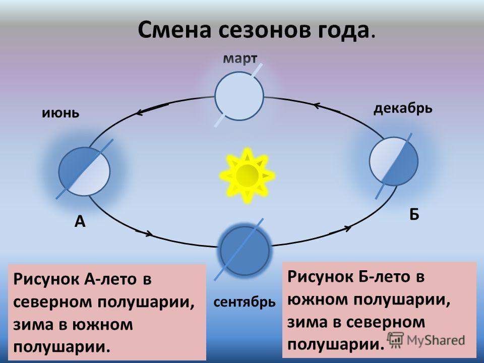 март декабрь июнь сентябрь Смена сезонов года. Рисунок Б-лето в южном полушарии, зима в северном полушарии. Рисунок А-лето в северном полушарии, зима в южном полушарии. Б А