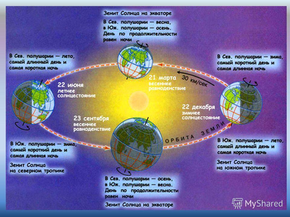 Урок географии в 5 классе солнечный свет на земле