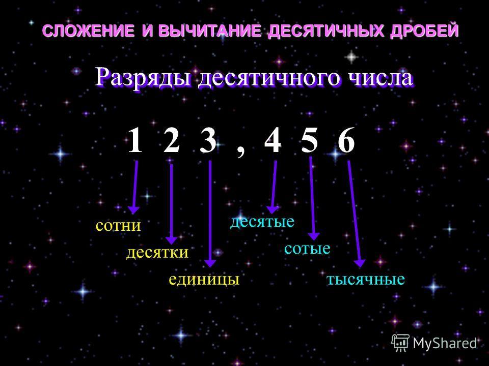 Разряды десятичного числа 1 2 3, 4 5 6 сотни десятые десятки сотые единицытысячные СЛОЖЕНИЕ И ВЫЧИТАНИЕ ДЕСЯТИЧНЫХ ДРОБЕЙ