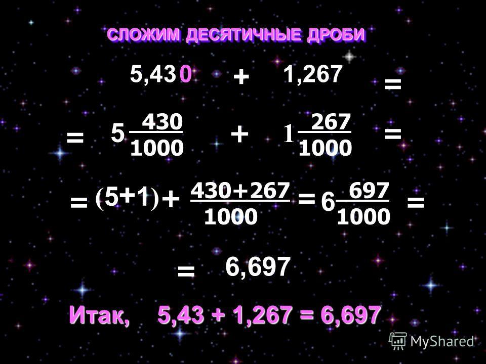5 430 1000 1 267 1000 += (5+1)(5+1) + 430+267 1000 = СЛОЖИМ ДЕСЯТИЧНЫЕ ДРОБИ 5,431,267 + 0 = = = = 6 697 1000 = 6,697 Итак, 5,43 + 1,267 = 6,697