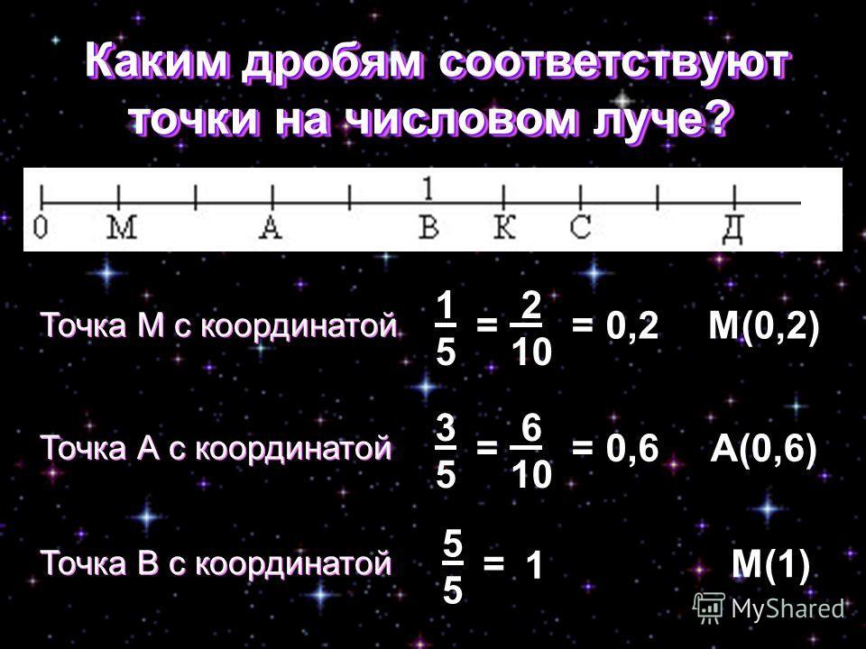 Каким дробям соответствуют точки на числовом луче? Каким дробям соответствуют точки на числовом луче? Точка М с координатой 2 10 = 1515 =0,2М(0,2) Точка А с координатой 6 10 = 3535 =0,6А(0,6)М(1) Точка В с координатой = 5555 1