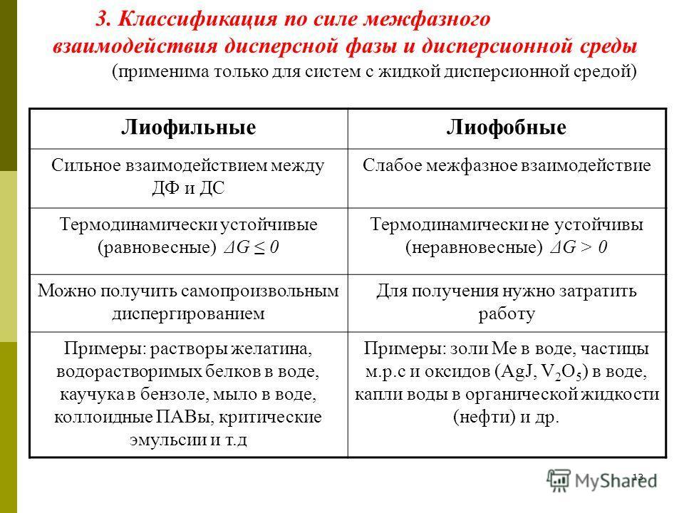 13 3. Классификация по силе межфазного взаимодействия дисперсной фазы и дисперсионной среды (применима только для систем с жидкой дисперсионной средой) ЛиофильныеЛиофобные Сильное взаимодействием между ДФ и ДС Слабое межфазное взаимодействие Термодин