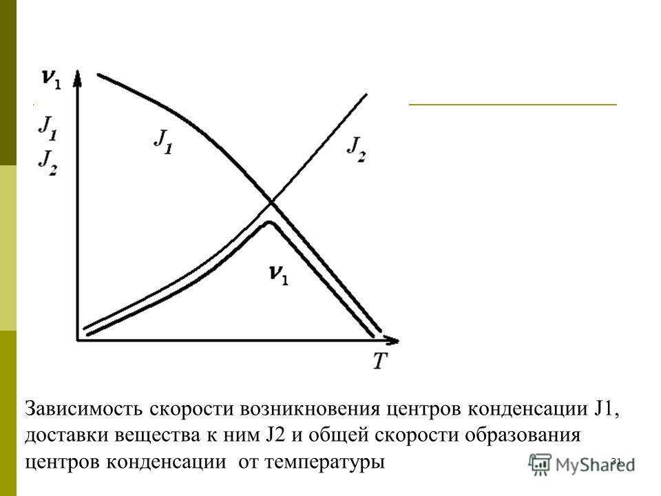 31 Зависимость скорости возникновения центров конденсации J1, доставки вещества к ним J2 и общей скорости образования центров конденсации от температуры