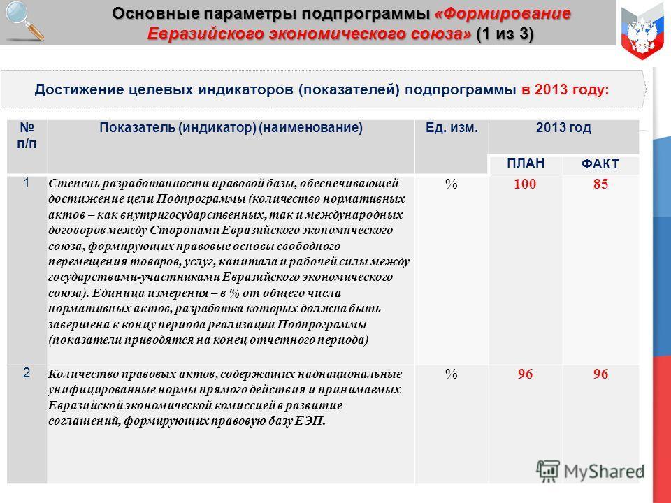 12 Основные параметры подпрограммы «Формирование Евразийского экономического союза» (1 из 3) Достижение целевых индикаторов (показателей) подпрограммы в 2013 году: п/п Показатель (индикатор) (наименование)Ед. изм.2013 год ПЛАНФАКТ 1 Степень разработа