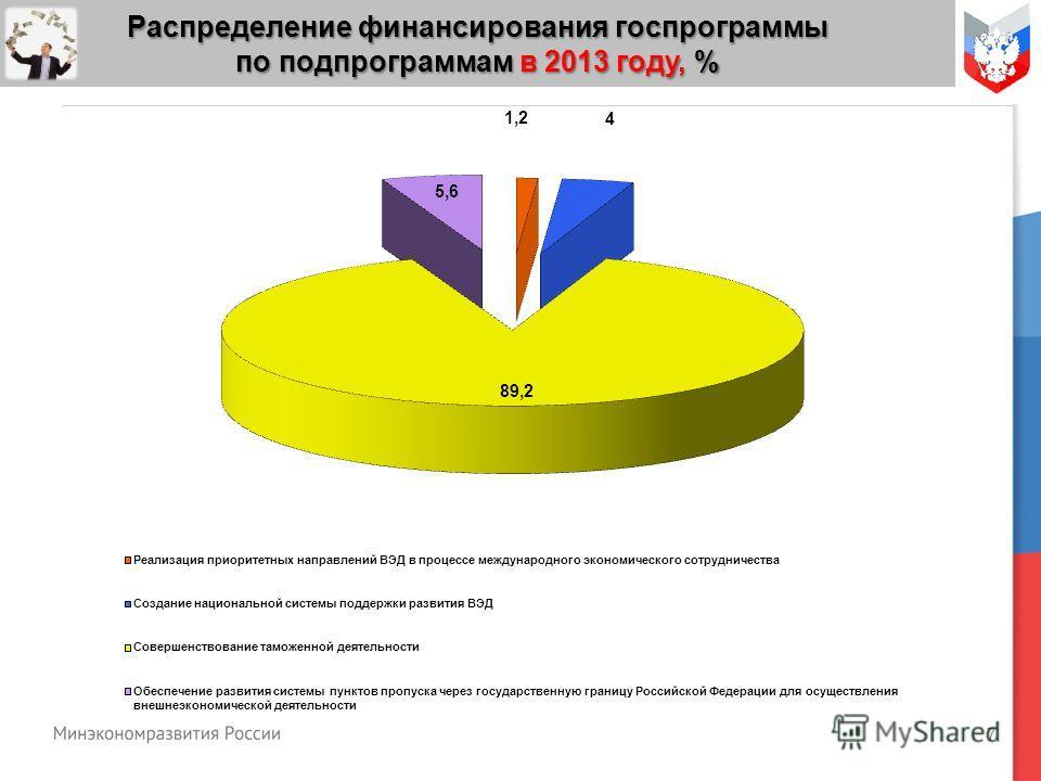 7 Распределение финансирования госпрограммы по подпрограммам в 2013 году, %