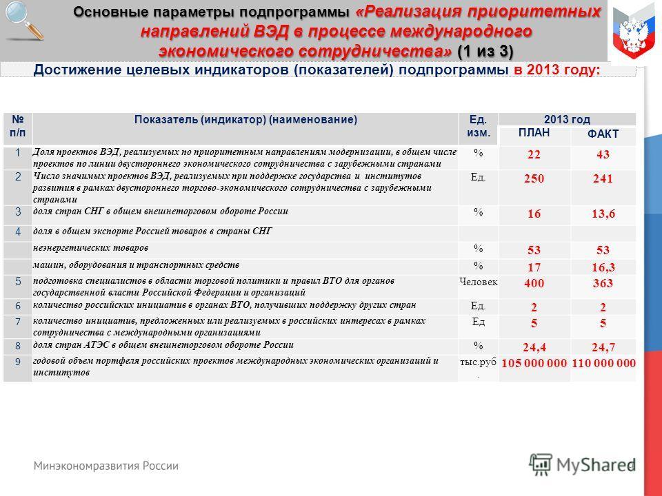 9 Основные параметры подпрограммы «Реализация приоритетных направлений ВЭД в процессе международного экономического сотрудничества» (1 из 3) Достижение целевых индикаторов (показателей) подпрограммы в 2013 году: п/п Показатель (индикатор) (наименован