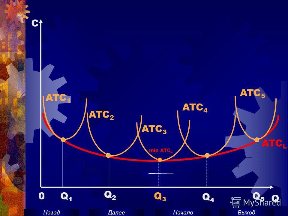 ВыходНачало ДалееНазад C 0 Q Q1Q1 Q2Q2 Q3Q3 Q4Q4 Q5Q5 ATC 1 ATC 2 ATC 3 ATC 4 ATC 5 ATC L min ATC L