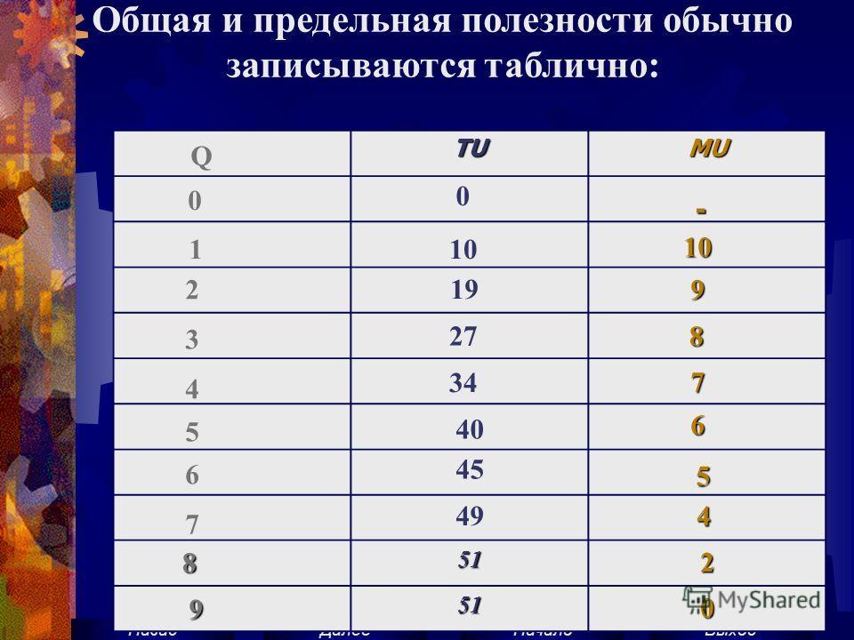 ВыходНачало ДалееНазад Общая и предельная полезности обычно записываются таблично: TUMU 51 2 51 0 0 2 3 4 5 6 7 10 19 27 34 40 45 0 49 10 9 8 7 6 4 - 5 1 8 9 Q