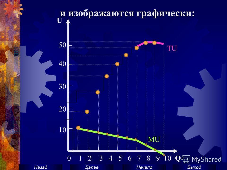 ВыходНачало ДалееНазад 0 1 2 3 4 5 6 7 8 9 10 Q 10 20 30 40 50 U TU MU и изображаются графически: