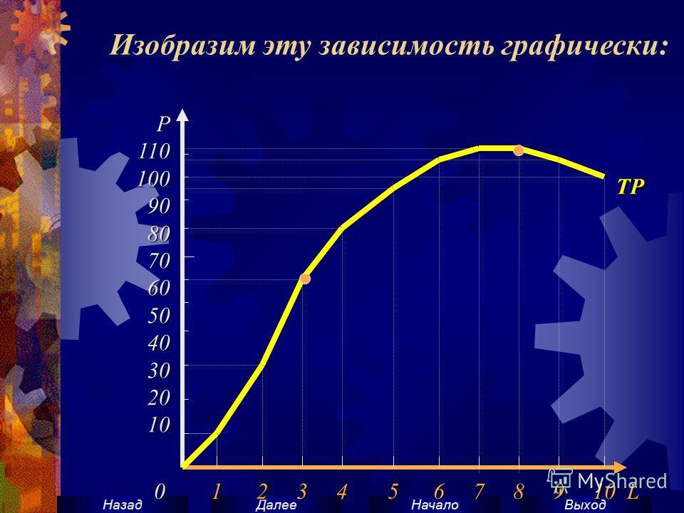 ВыходНачало ДалееНазад Изобразим эту зависимость графически:Р110100908070605040302010 0 1 2 3 4 5 6 7 8 9 10 L TP