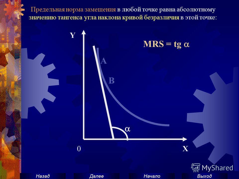 ВыходНачало ДалееНазад 0 Х Y A B MRS = tg Предельная норма замещения в любой точке равна абсолютному значению тангенса угла наклона кривой безразличия в этой точке: