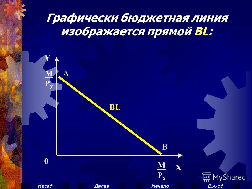 ВыходНачало ДалееНазад Графически бюджетная линия изображается прямой BL: Y MPyMPy 0 MPxMPx BLBLBLBL X А В