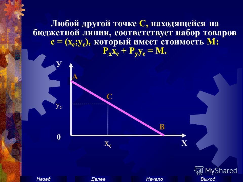 ВыходНачало ДалееНазад Любой другой точке С, находящейся на бюджетной линии, соответствует набор товаров с = (х с ;y с ), который имеет стоимость М: Р х х с + Р у у с = М. У 0 Х х с усус С А В