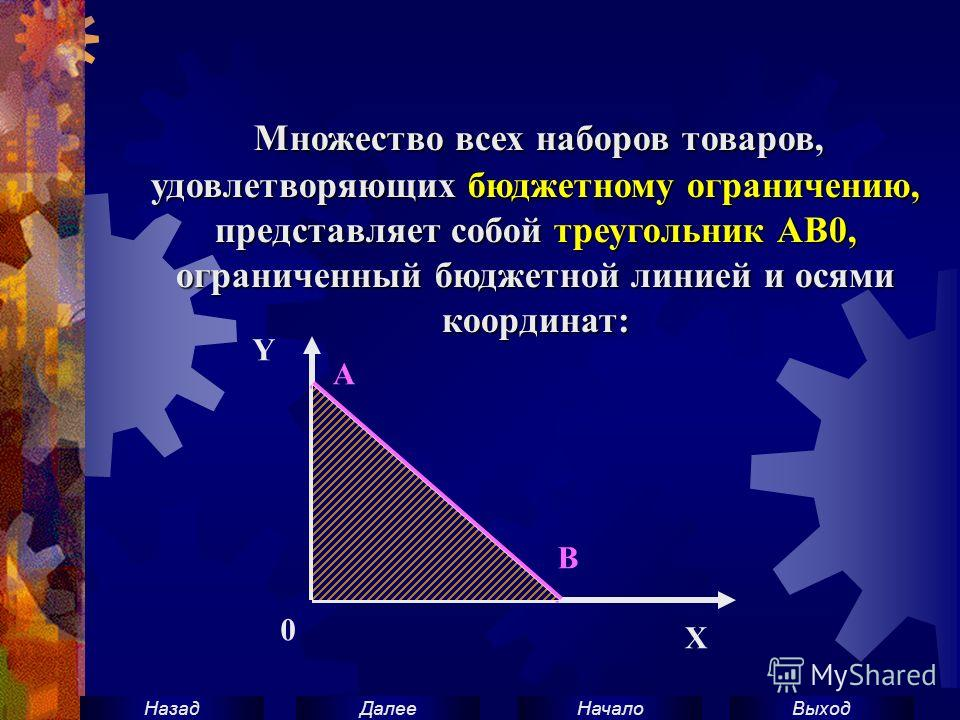 ВыходНачало ДалееНазад Множество всех наборов товаров, удовлетворяющих бюджетному ограничению, представляет собой треугольник АВ0, ограниченный бюджетной линией и осями координат: Множество всех наборов товаров, удовлетворяющих бюджетному ограничению