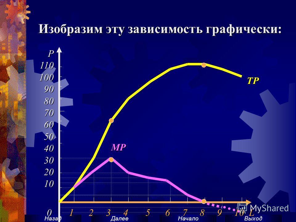 ВыходНачало ДалееНазад Изобразим эту зависимость графически: Р110100908070605040302010 0 1 2 3 4 5 6 7 8 9 10 L TP MP