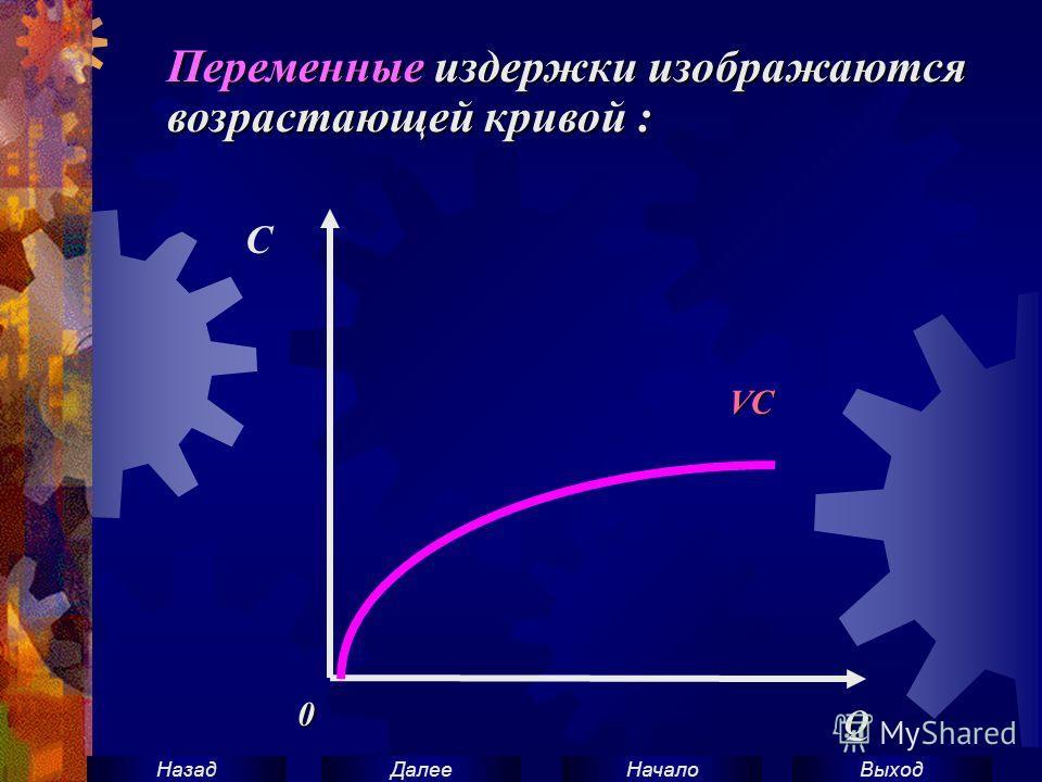 ВыходНачало ДалееНазад Переменные издержки изображаются возрастающей кривой : С Q 0 VC