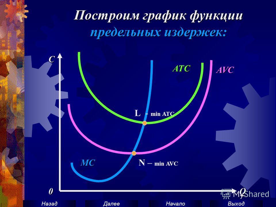 ВыходНачало ДалееНазадAVC ATC MC C 0 Q Построим график функции предельных издержек: L - min ATC N – min AVC