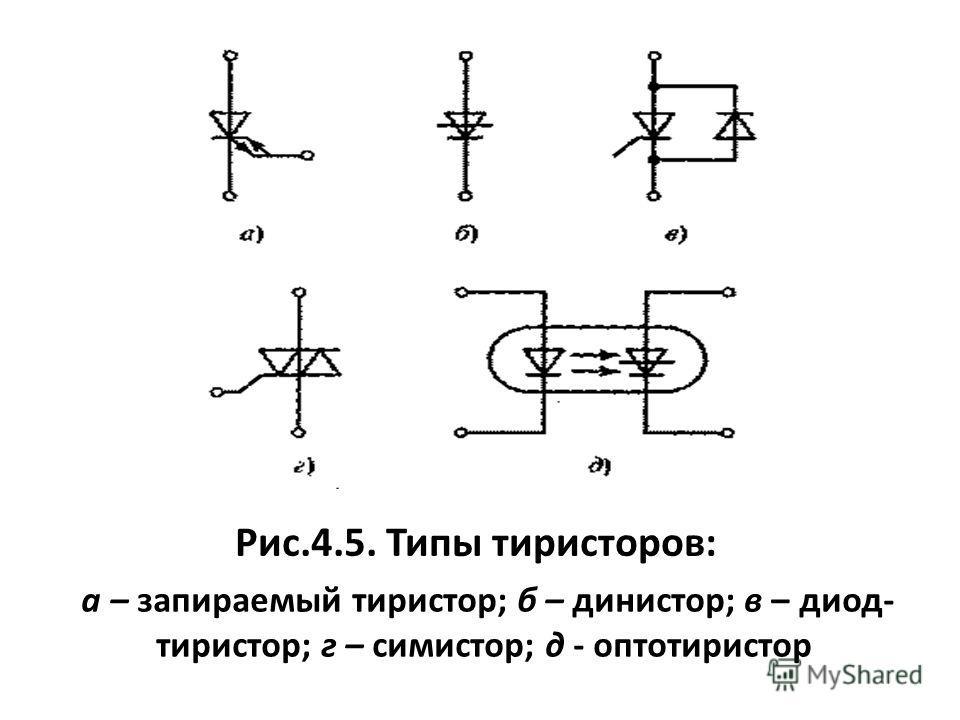Рис.4.5. Типы тиристоров: а – запираемый тиристор; б – динистор; в – диод- тиристор; г – симистор; д - оптотиристор