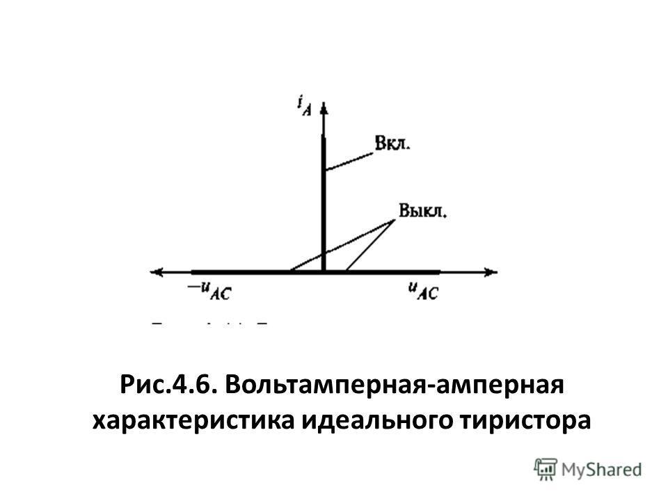 Рис.4.6. Вольтамперная-амперная характеристика идеального тиристора