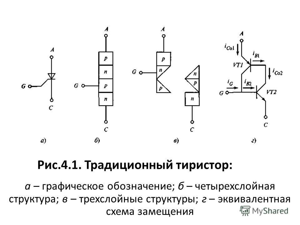 Рис.4.1. Традиционный тиристор: а – графическое обозначение; б – четырехслойная структура; в – трехслойные структуры; г – эквивалентная схема замещения
