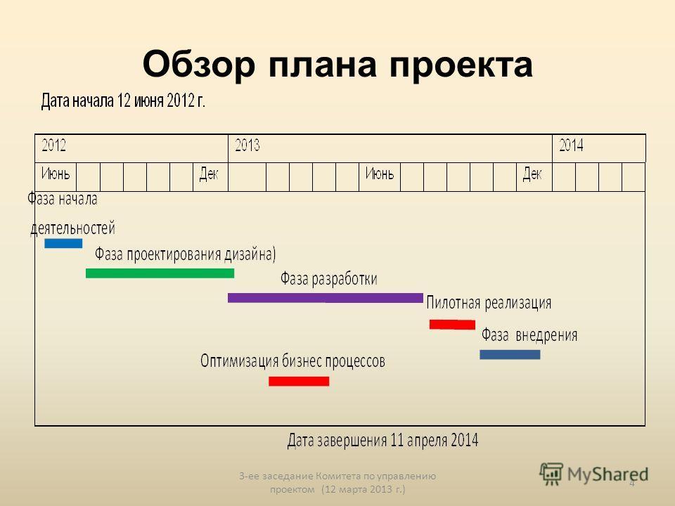 Обзор плана проекта 3-ее заседание Комитета по управлению проектом (12 марта 2013 г.) 4