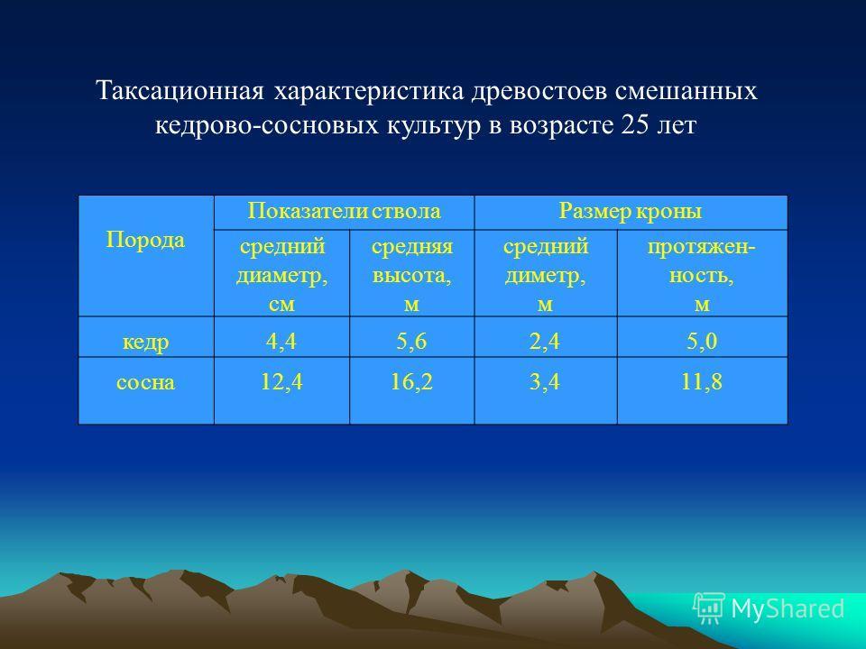 Таксационная характеристика древостоев смешанных кедрово-сосновых культур в возрасте 25 лет Порода Показатели стволаРазмер кроны средний диаметр, см средняя высота, м средний диметр, м протяжен- ность, м кедр4,45,62,45,0 сосна12,416,23,411,8