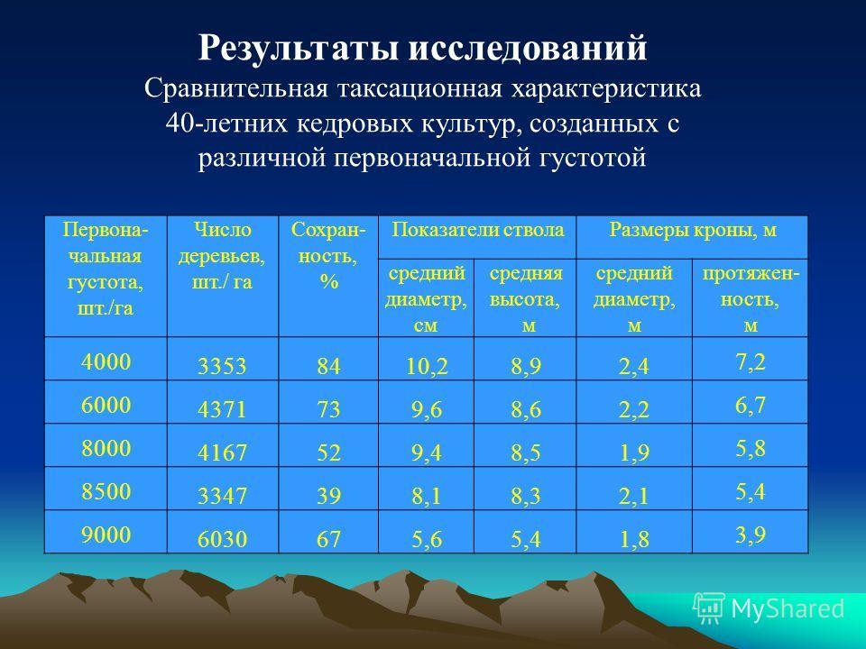 Результаты исследований Сравнительная таксационная характеристика 40-летних кедровых культур, созданных с различной первоначальной густотой Первона- чальная густота, шт./га Число деревьев, шт./ га Сохран- ность, % Показатели стволаРазмеры кроны, м ср