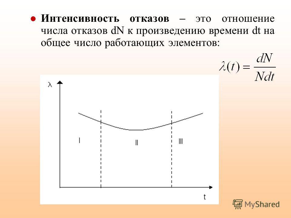 Интенсивность отказов – это отношение числа отказов dN к произведению времени dt на общее число работающих элементов: