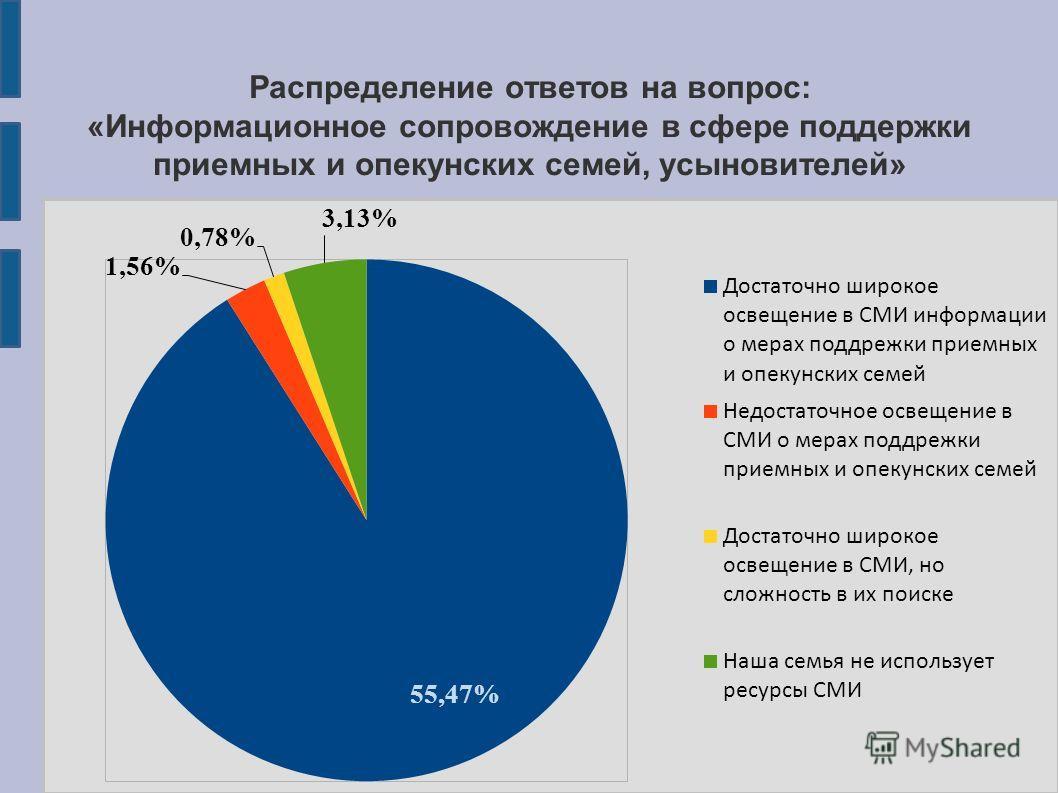 Распределение ответов на вопрос: «Информационное сопровождение в сфере поддержки приемных и опекунских семей, усыновителей»