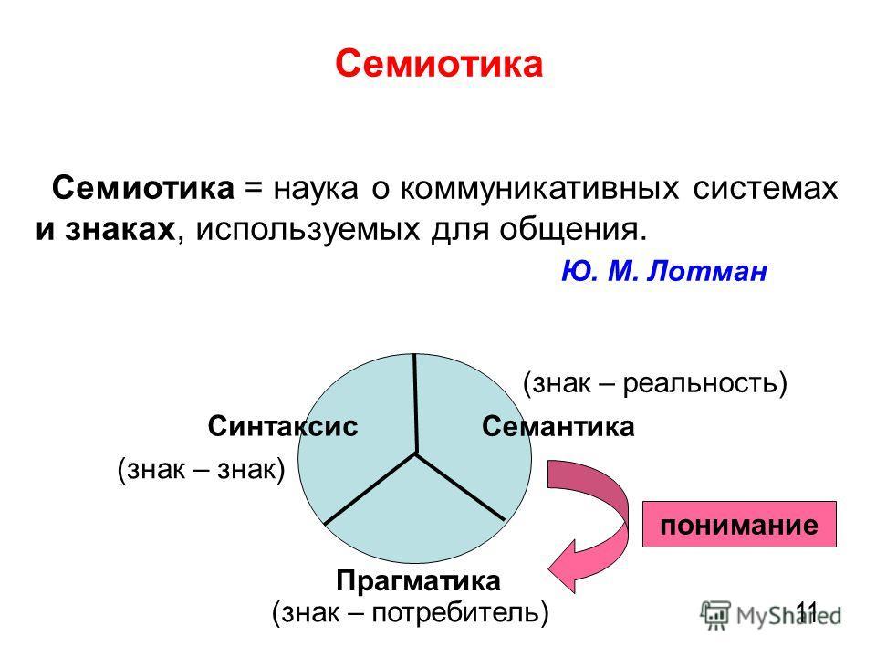 Семиотика 11 Семиотика = наука о коммуникативных системах и знаках, используемых для общения. Ю. М. Лотман Семантика Синтаксис Прагматика (знак – знак) (знак – реальность) (знак – потребитель) понимание