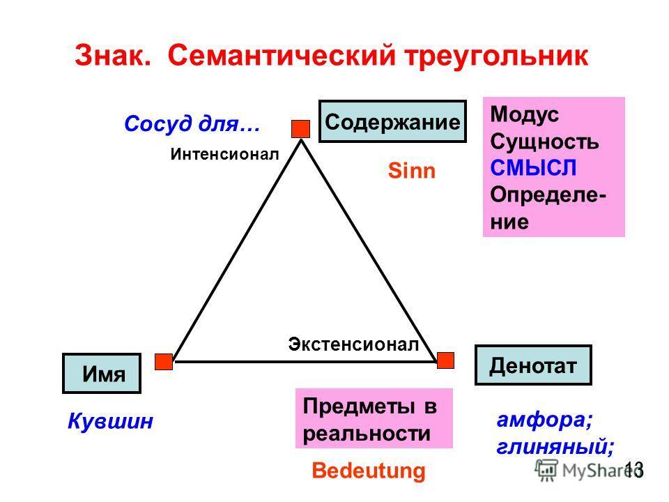 Знак. Семантический треугольник 13 Содержание Денотат Имя амфора; глиняный; Кувшин Модус Сущность СМЫСЛ Определе- ние Сосуд для… Предметы в реальности Bedeutung Экстенсионал Интенсионал Sinn