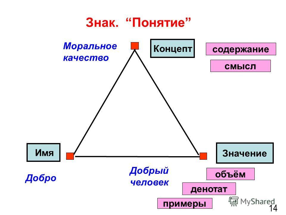 Знак. Понятие 14 Значение Имя Добрый человек Добро Моральное качество денотат примеры Концепт смысл содержание объём