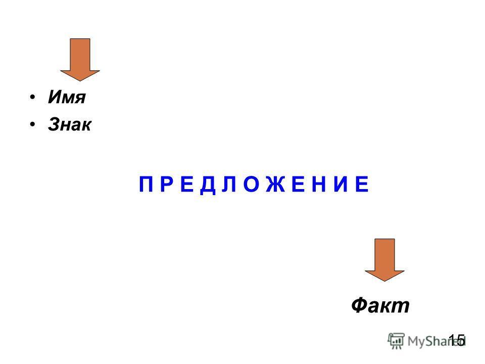 Имя Знак П Р Е Д Л О Ж Е Н И Е Факт 15