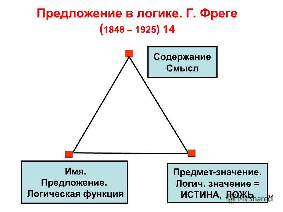 Предложение в логике. Г. Фреге ( 1848 – 1925 ) 14 21 Предмет-значение. Логич. значение = ИСТИНА, ЛОЖЬ Содержание Смысл Имя. Предложение. Логическая функция