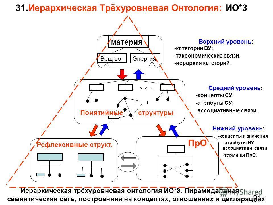 31.Иерархическая Трёхуровневая Онтология: ИО*3 31 Верхний уровень: -категории ВУ; -таксономические связи; -иерархия категорий. М атерия Вещ-во Энергия Структуры бытового общения Средни й уровень: -концепты СУ; -атрибуты СУ; -ассоциативные связи. Иера