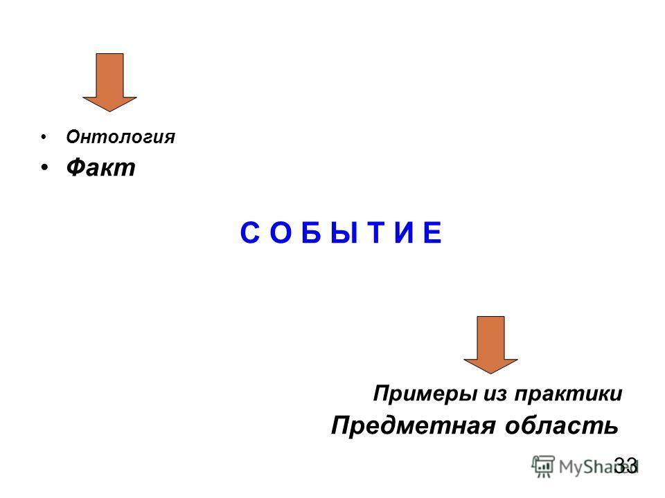 Онтология Факт С О Б Ы Т И Е Примеры из практики Предметная область 33