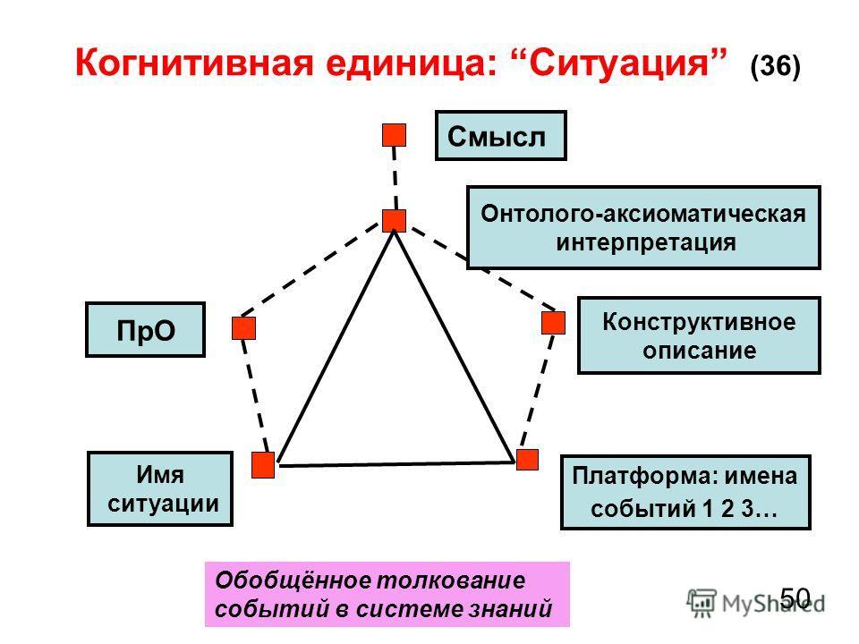 Когнитивная единица: Ситуация (36) 50 Смысл ПрО Обобщённое толкование событий в системе знаний Конструктивное описание Имя ситуации Платформа: имена событий 1 2 3… Онтолого-аксиоматическая интерпретация