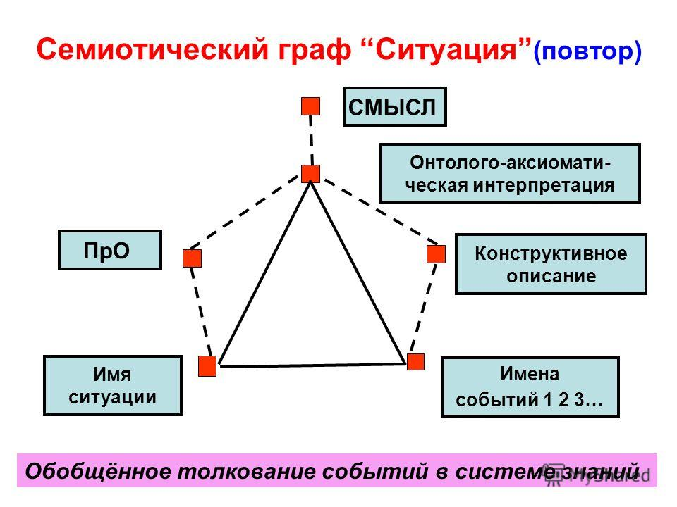Семиотический граф Ситуация (повтор) 59 СМЫСЛ Обобщённое толкование событий в системе знаний Конструктивное описание Имя ситуации Имена событий 1 2 3… Онтолого-аксиомати- ческая интерпретация ПрО