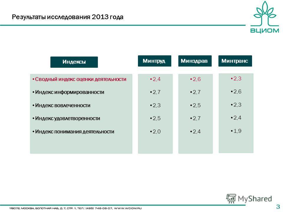 33 Результаты исследования 2013 года Индексы Сводный индекс оценки деятельности Индекс информированности Индекс вовлеченности Индекс удовлетворенности Индекс понимания деятельности Минтруд 2,4 2,7 2,3 2,5 2,0 Минздрав 2,6 2,7 2,5 2,7 2,4 Минтранс 2,3