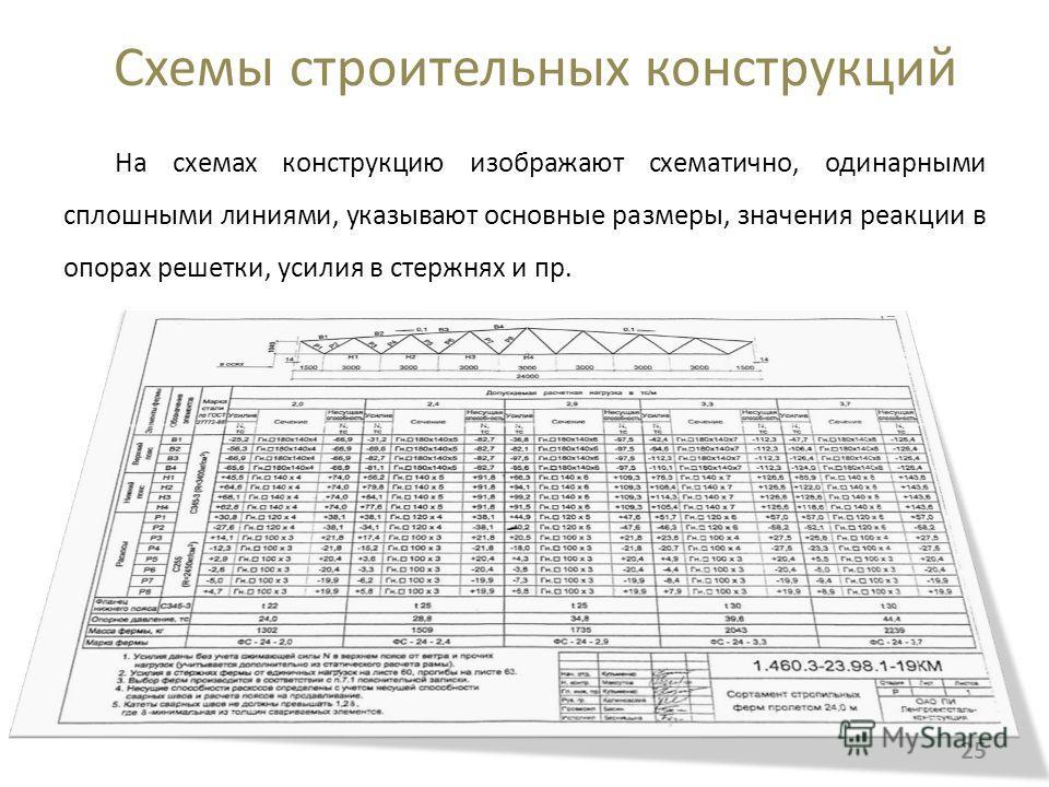 Схемы строительных конструкций На схемах конструкцию изображают схематично, одинарными сплошными линиями, указывают основные размеры, значения реакции в опорах решетки, усилия в стержнях и пр. 25