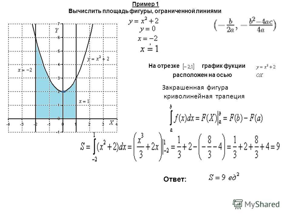 Пример 1 Вычислить площадь фигуры, ограниченной линиями, На отрезке расположен на осью график фукции Закрашенная фигура криволинейная трапеция Ответ: