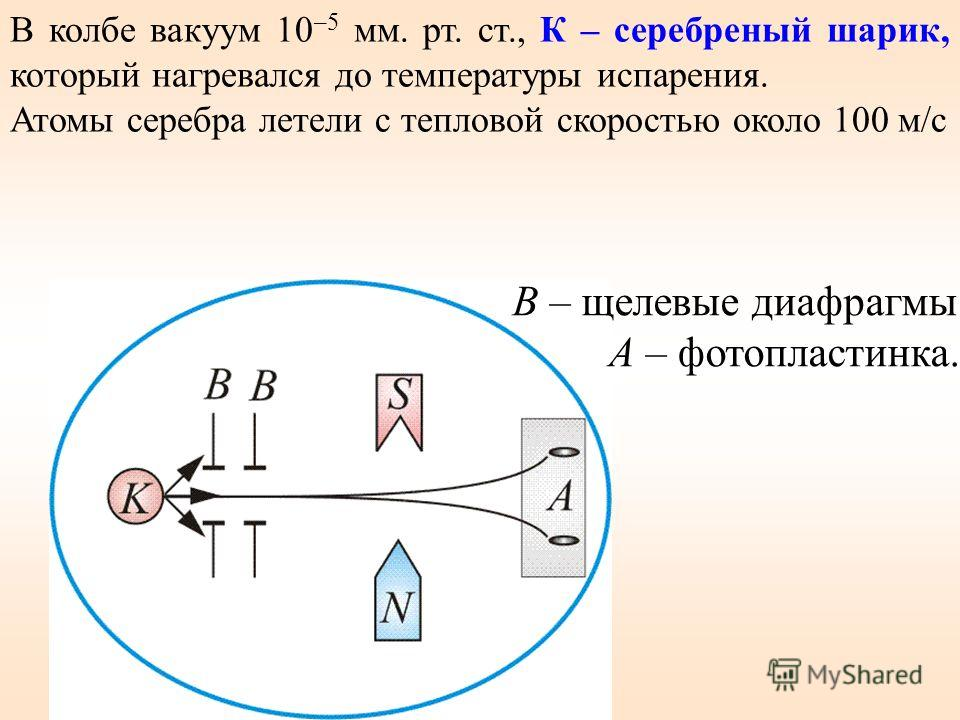 В колбе вакуум 10 –5 мм. рт. ст., К – серебреный шарик, который нагревался до температуры испарения. Атомы серебра летели с тепловой скоростью около 100 м/с Рисунок 5 В – щелевые диафрагмы А – фотопластинка.