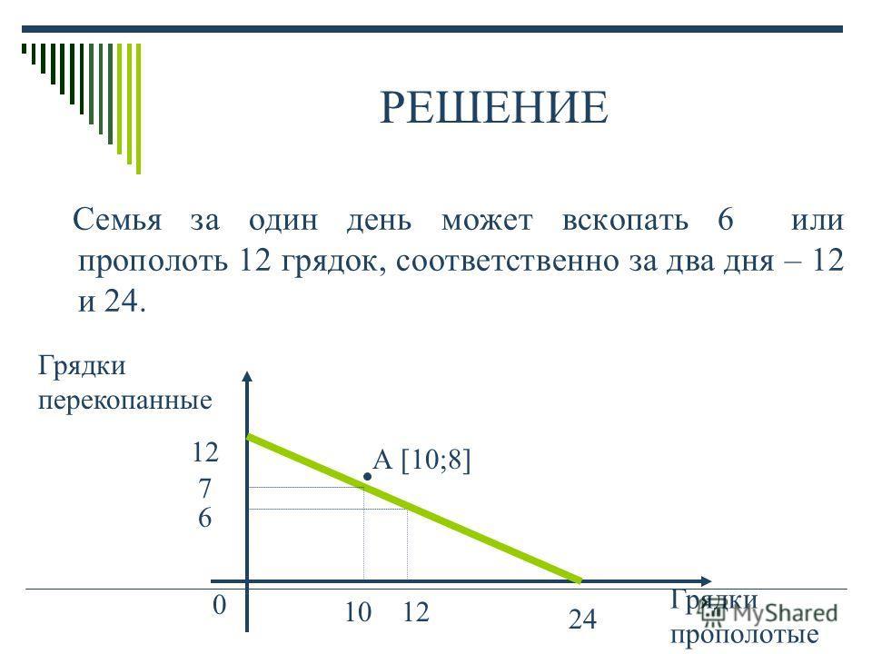 РЕШЕНИЕ Семья за один день может вскопать 6 или прополоть 12 грядок, соответственно за два дня – 12 и 24. 12 24 0 Грядки перекопанные Грядки прополотые 12 6 А [10;8] 10 7