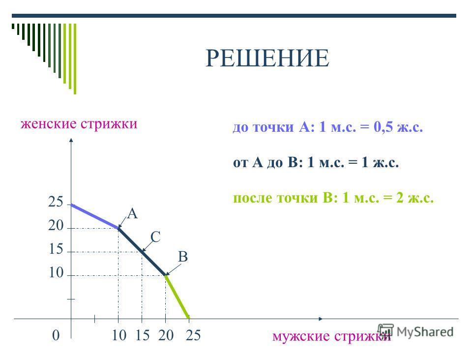 РЕШЕНИЕ женские стрижки мужские стрижки 025 20 15 10 201510 А В С до точки А: 1 м.с. = 0,5 ж.с. от А до В: 1 м.с. = 1 ж.с. после точки В: 1 м.с. = 2 ж.с.