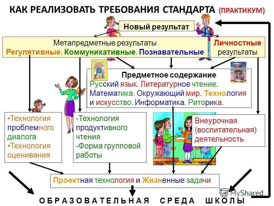 КАК РЕАЛИЗОВАТЬ ТРЕБОВАНИЯ СТАНДАРТА (ПРАКТИКУМ) Метапредметные результаты Регулятивные. Коммуникативные. Познавательные Новый результат Предметное содержание Русский язык. Литературное чтение. Математика. Окружающий мир. Технология и искусство. Инфо