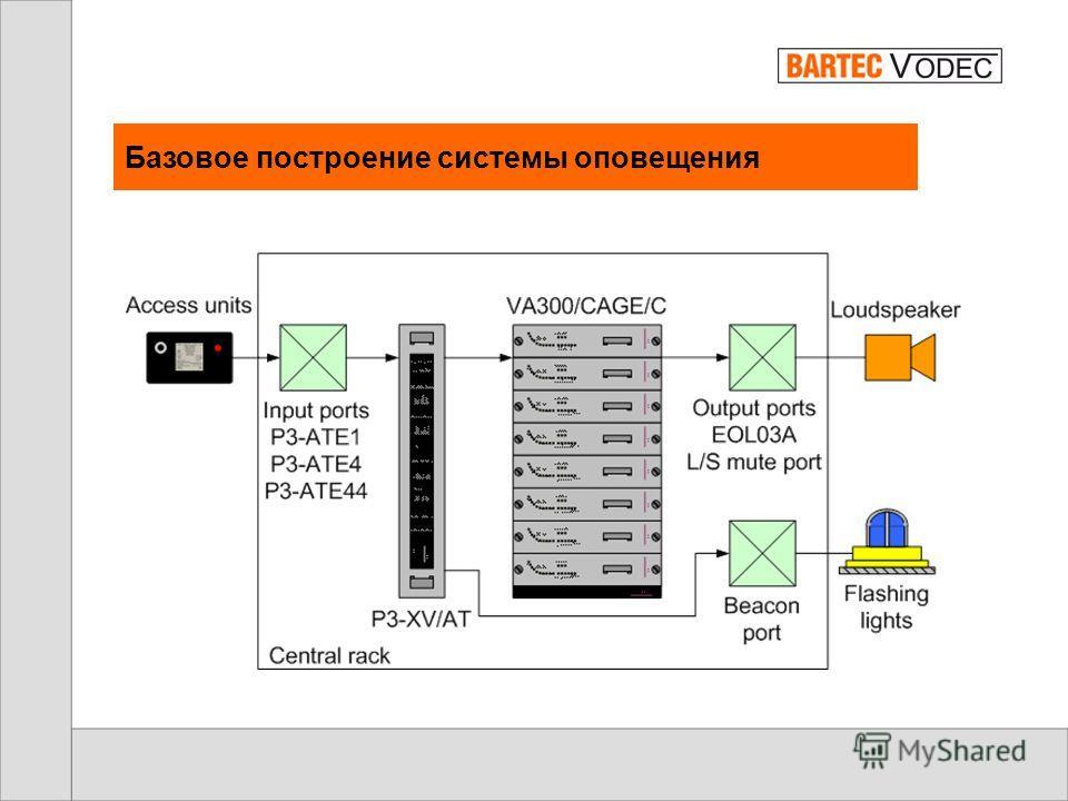 Интерфейсы системы оповещения